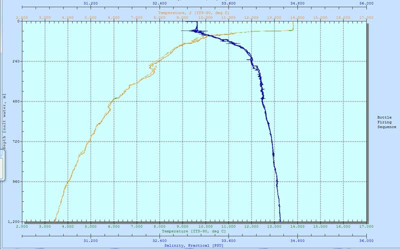 Depth profile for a CTD cast over the Davidson Seamount to 1,200 meters on 5/8/15. The blue line represents salinity, the orange line is temperature. Surface temperature was around 13.8 C, but only 3.4 C at 1,200 meters depth. Salinity increases with depth.